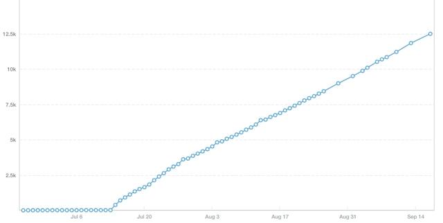 Как можно увеличить количество покупок через мобильные устройства – 2 интересных графика