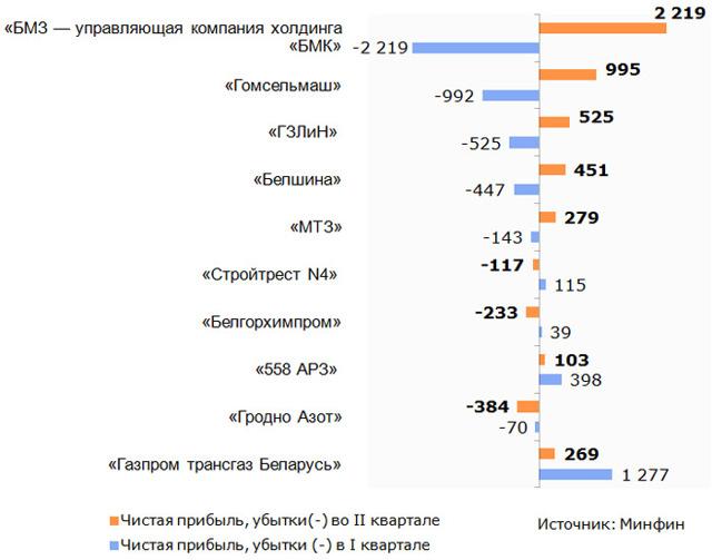 Как убыточные белорусские ОАО «превратились» в прибыльные – объясняет Дмитрий Иванович