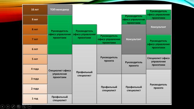 Как внедрить Корпоративную систему управления проектами и получить конкурентное преимущество