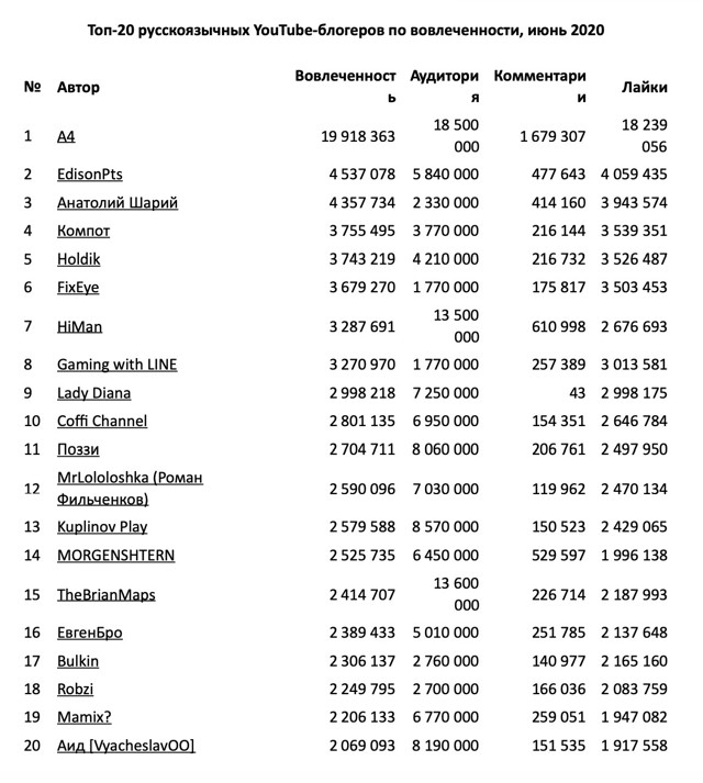 Какие белорусские компании самые активные на youtube — рейтинг