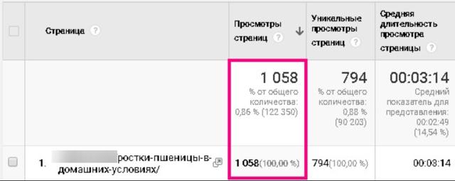Как раскачать старый блог с помощью seo и увеличить посещаемость в 12 раз
