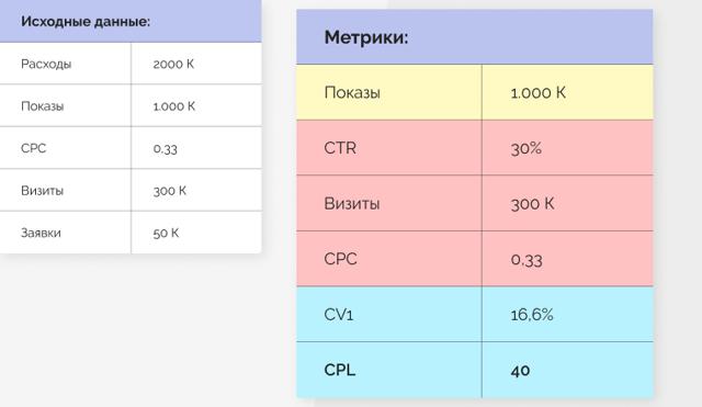 Как измерить отдачу от рекламы – простая формула