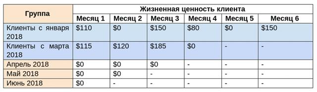 Как с помощью abc-анализа увеличить «срок жизни» клиента — кейс