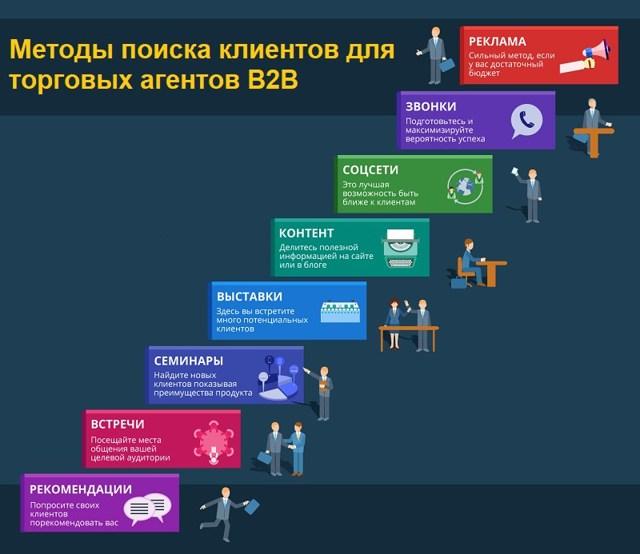 Как компании b2c могут бесплатно привлекать покупателей