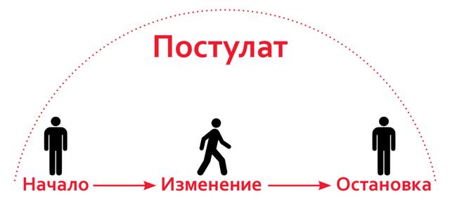 Как доводить дела до конца — советы нейроанатома Андрея Сокола