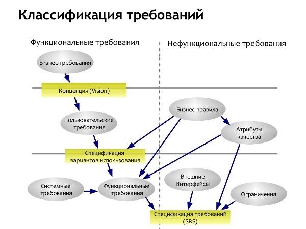 Что нужно сделать до старта проекта?