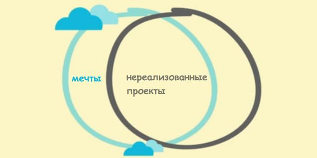 Как использовать бизнес-инструменты в социальном проекте: опыт каталога «Помним»