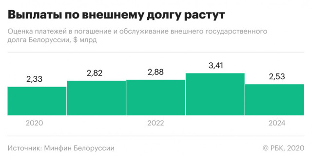Что угрожает росту прибыли в белорусской экономике
