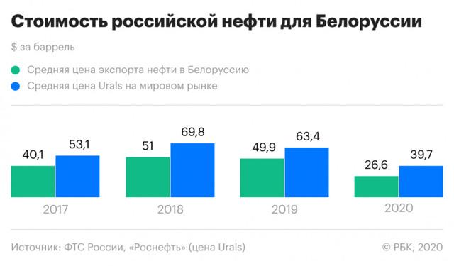 Что белорусскому бизнесу нужно знать о ситуации в России