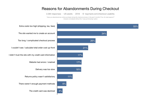 Как вернуть клиентов и сделать их постоянными — кейс по работе с рассылками