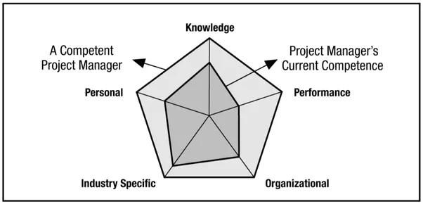 Как распределить роли в проекте, чтобы не получилось «так себе» – кейс о подходе scrum