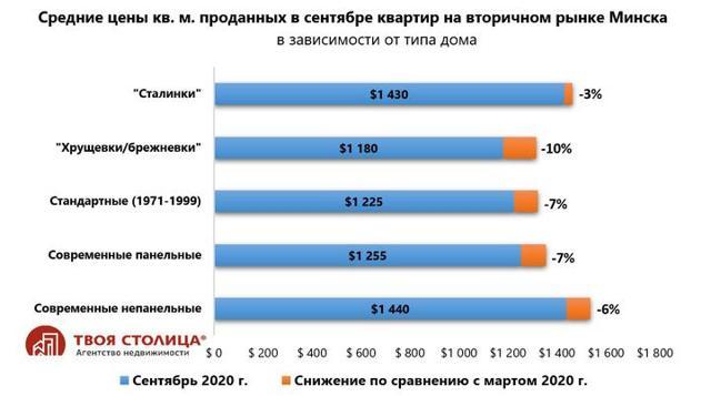 Что происходит на рынке строительства жилья в Беларуси, России, Украине: сравнение