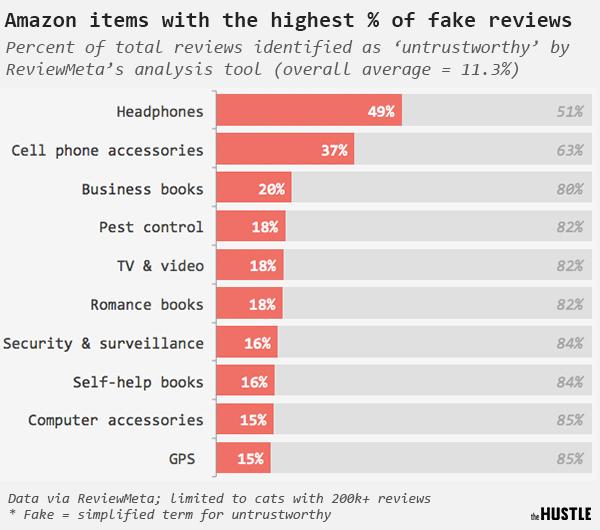 Как фейковые отзывы помогают продавать (и почему последующий спад будет жестким) — пример amazon